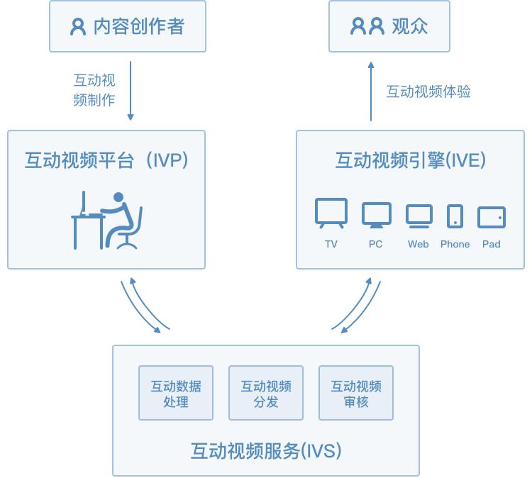 互动视频生产流程