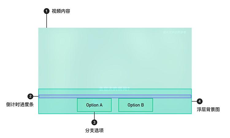 分支選項組件示意圖