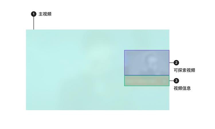 视频类信息探索组件示意图1