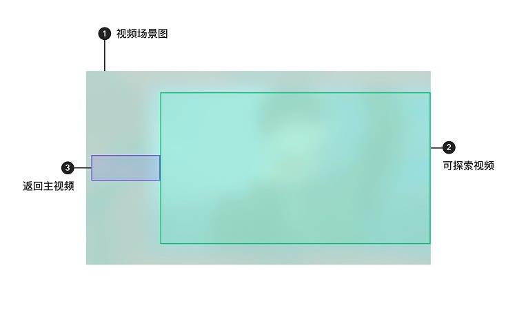 視頻類信息探索組件示意圖2