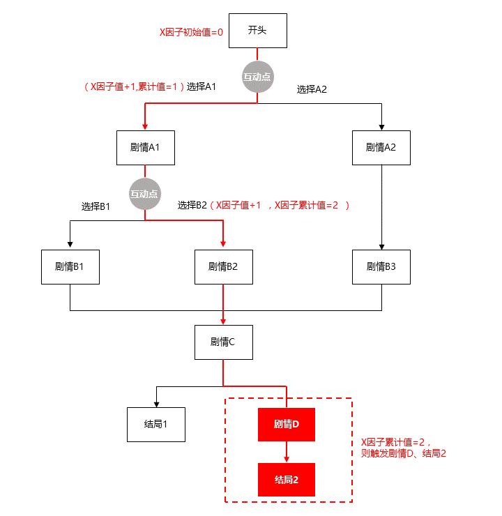 X因子作用維度1